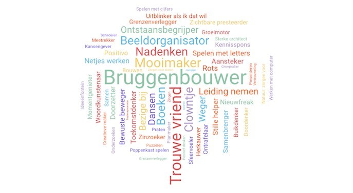 talenten wordcloud
